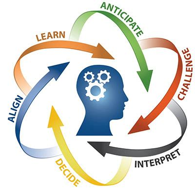 Critical Thinking Skills College Success - Lumen Learning