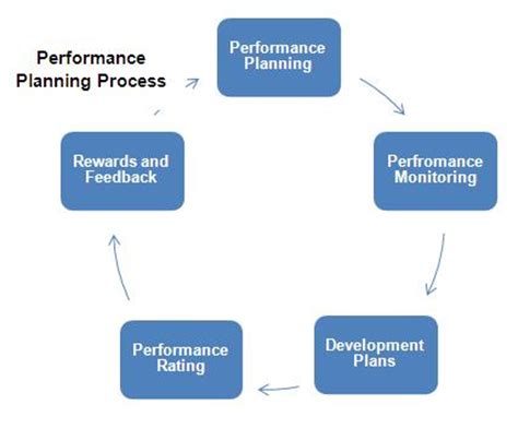 Resume and oracle process management