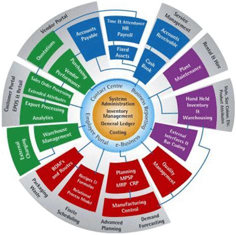 Sample Business Analyst Resume Oracle Database